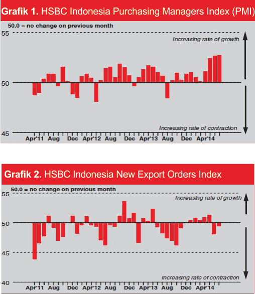 ID PMI and New Export Orders Index
