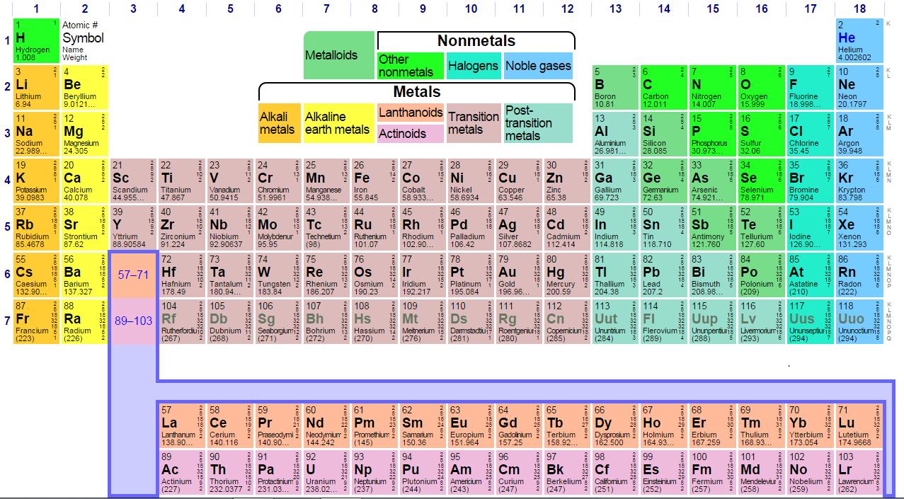 Kenapa emas dan perak diterima sebagai uang ini jawaban versi tabel periodik unsur unsur kimia ccuart Images