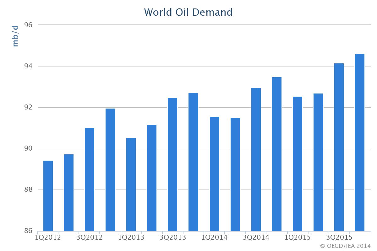 Proyeksi permintaan minyak dunia (data: IEA).