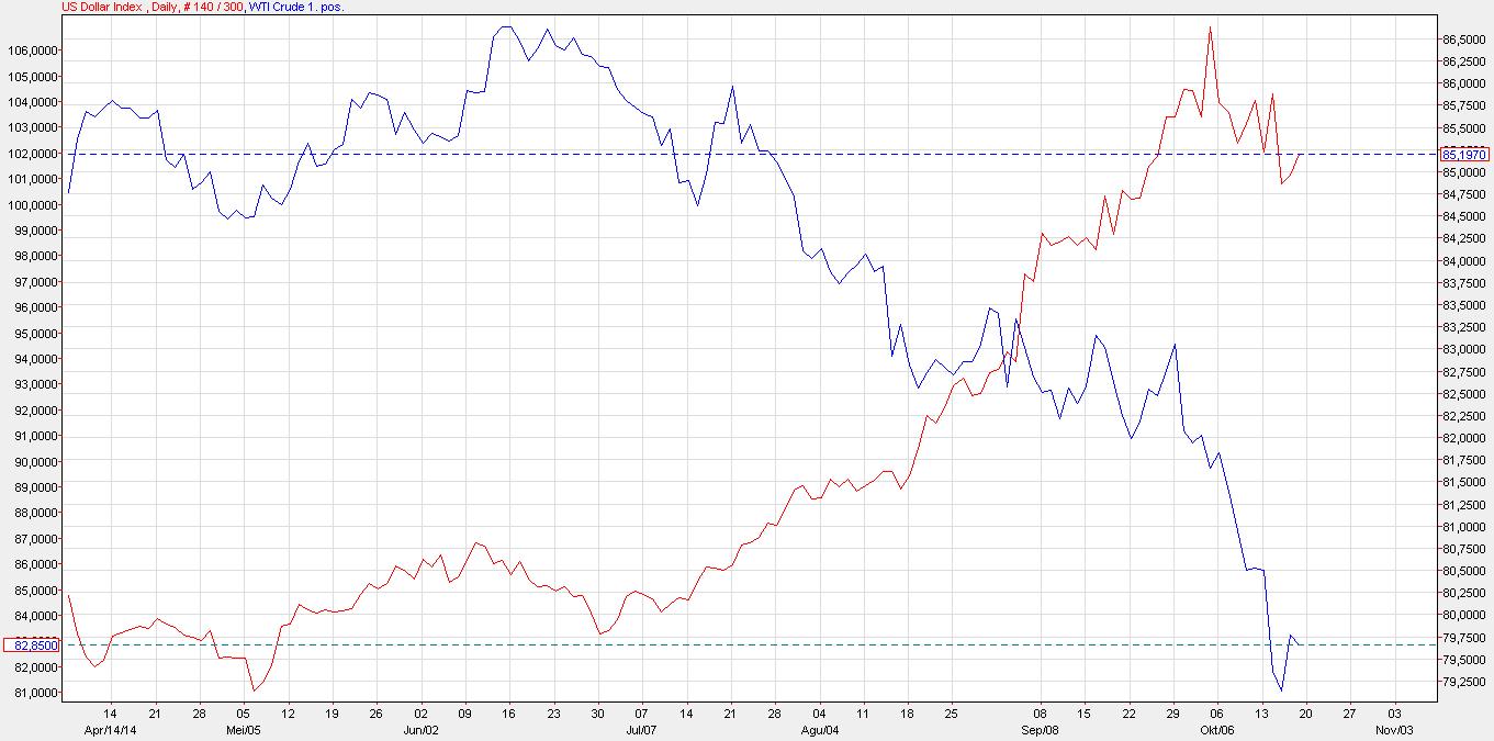 Grafik perbandingan antara indeks dolar AS dengan WTI.
