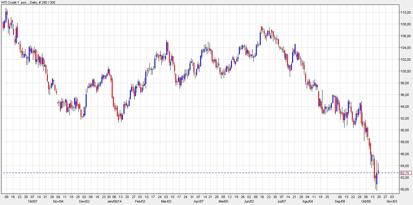 Grafik harga minyak mentah WTI